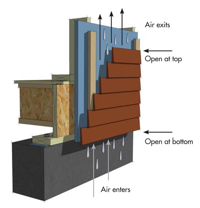 Rain Screen Components